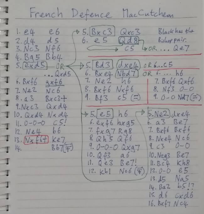 French Defence MacCutcheon Variation